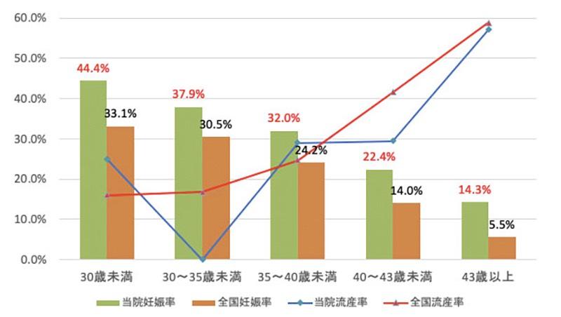 新鮮胚移植における当院と全国の妊娠率・流産率の比較