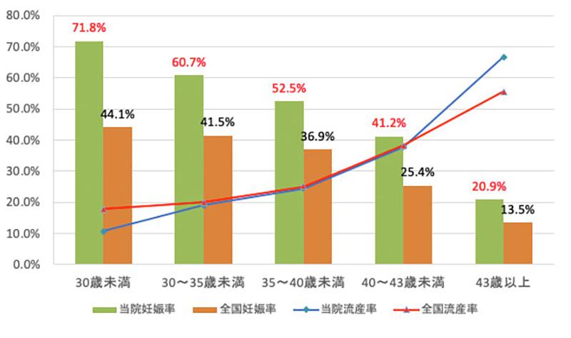 凍結胚移植における当院と全国の妊娠率・流産率の比較